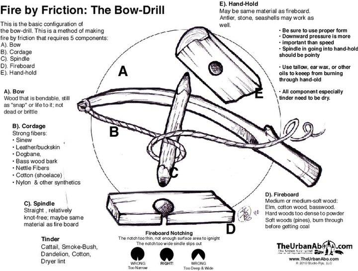 Bow-Drill Diagram