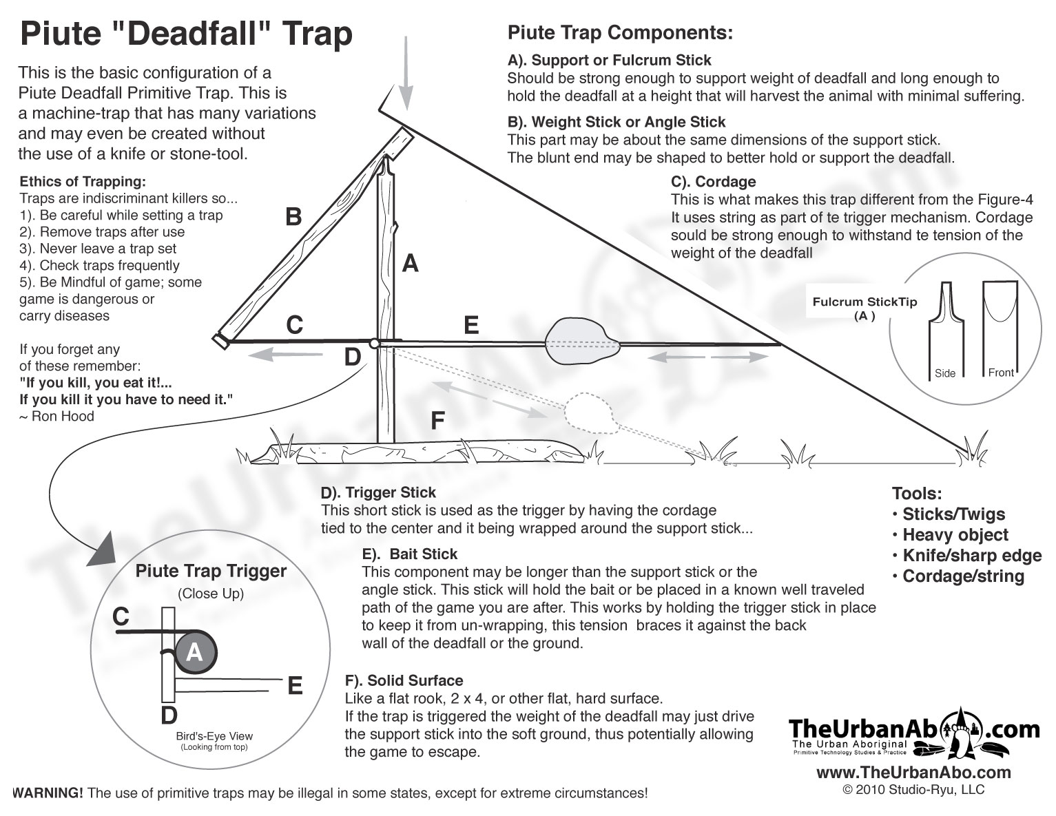Piute Trap diagram